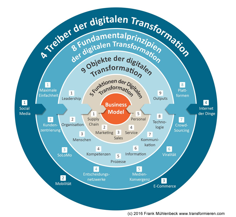 Digital Transformation Wirkung