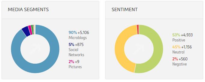 Social Media Monitoring Mediensegmente und Sentiment