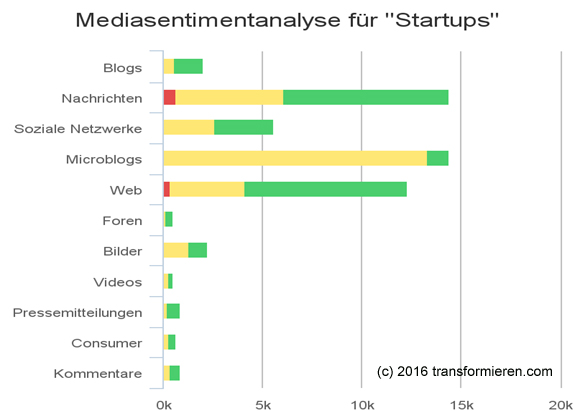 Sentiment Deutscher Startups Q2 2016