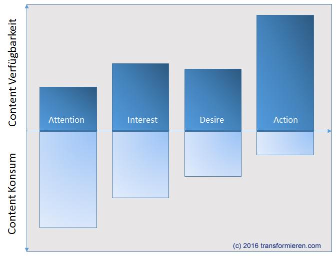 Content Marketing und Customer Journey
