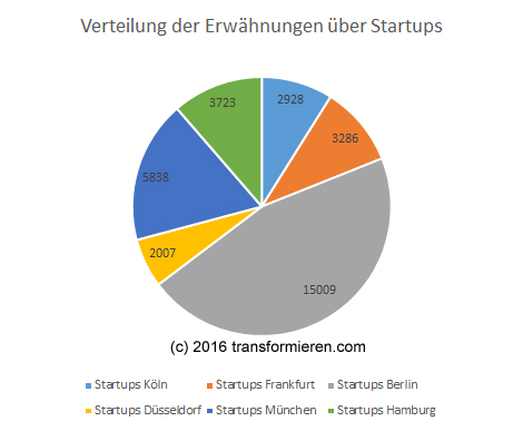 Digitales Echo Deutscher Startups Q2 2016