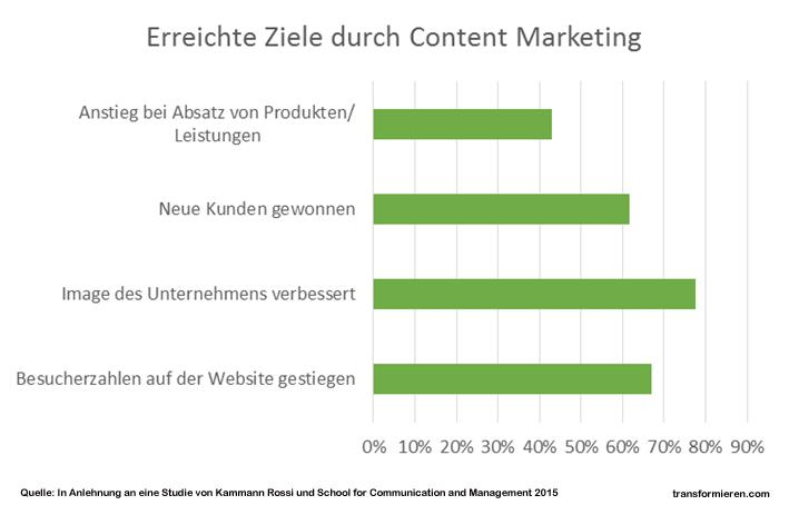 Ziele von Content Marketing